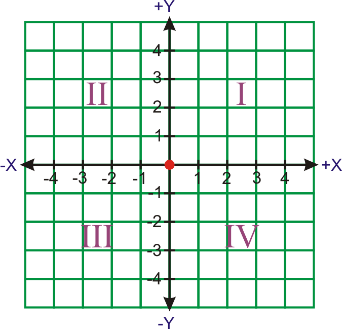 Functions As Graphs Ck 12 Foundation