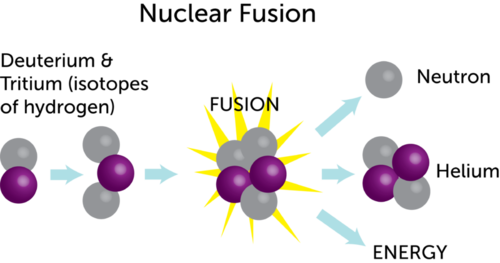 Diagram illustrating nuclear fusion