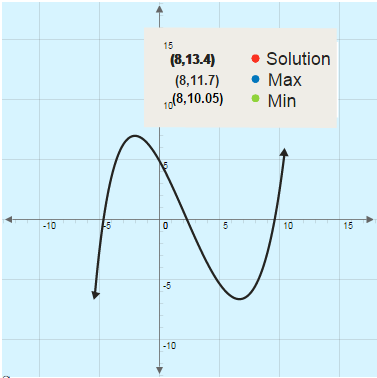 Elements of a Polynomial Graph