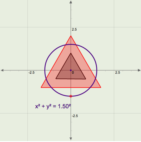 Inscribed and Circumscribed Circles of Triangles