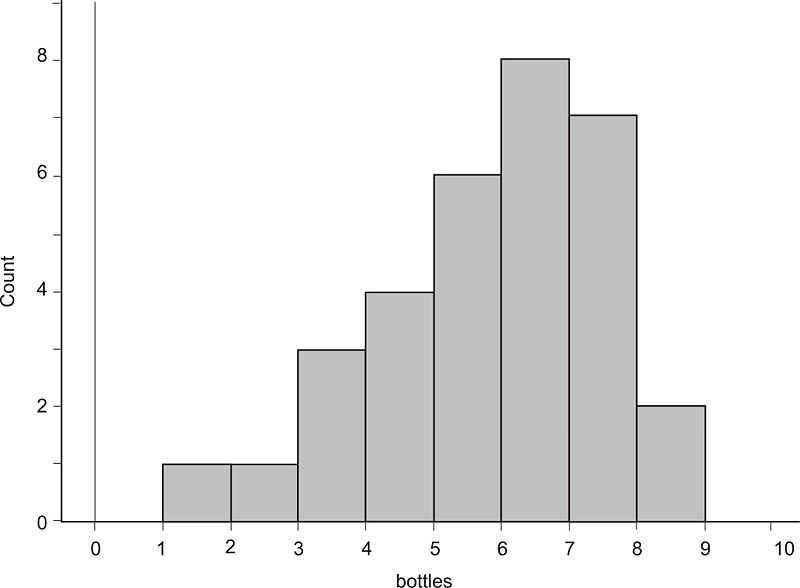 how to get the frequency from a histogram