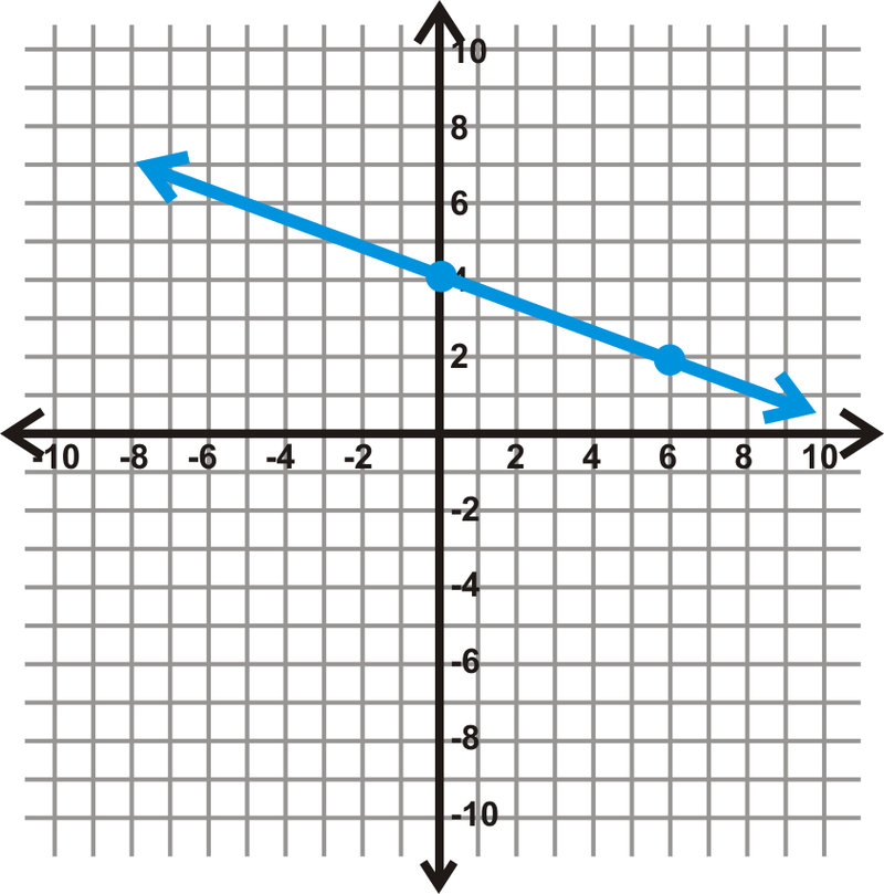 SlopeIntercept Form of Linear Equations Read Algebra – Finding Slope from a Graph Worksheet
