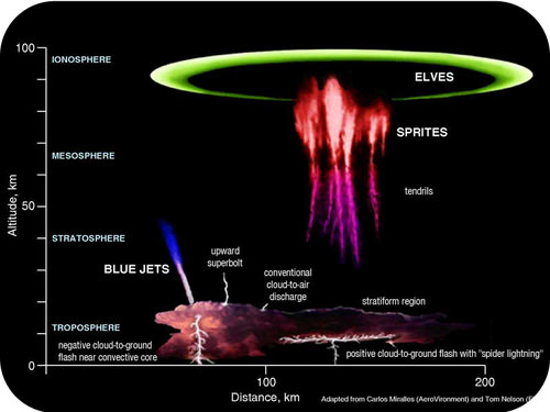 Altitude of blue jets and red sprites
