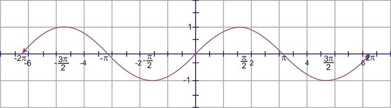 General Sinusoidal Graphs