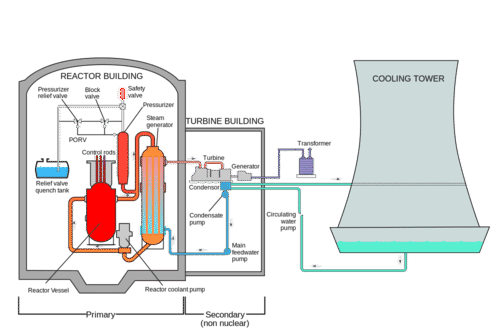 nuclear power ck 12 foundationschematic of a nuclear power plant