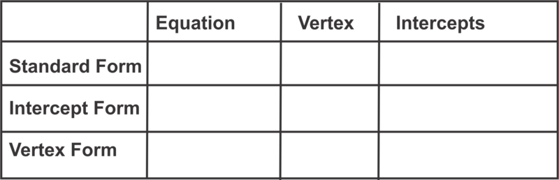 Vertex Intercept And Standard Form Ck 12 Foundation