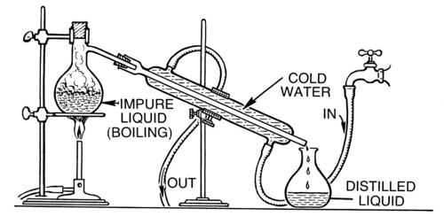 Diagram of a distillation apparatus
