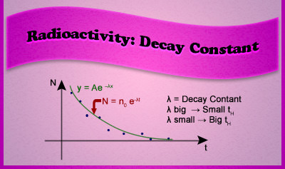 Radioactivity: Decay Constant