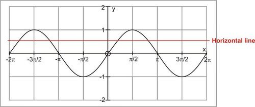 Inverses of Trigonometric Functions