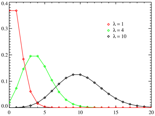Poisson Probability Distributions