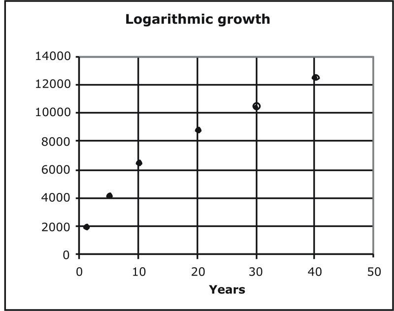 Properties of Logarithms – Properties of Logarithms Worksheet