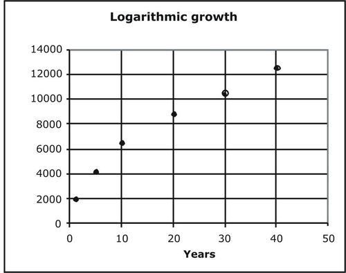 Logarithmic Models