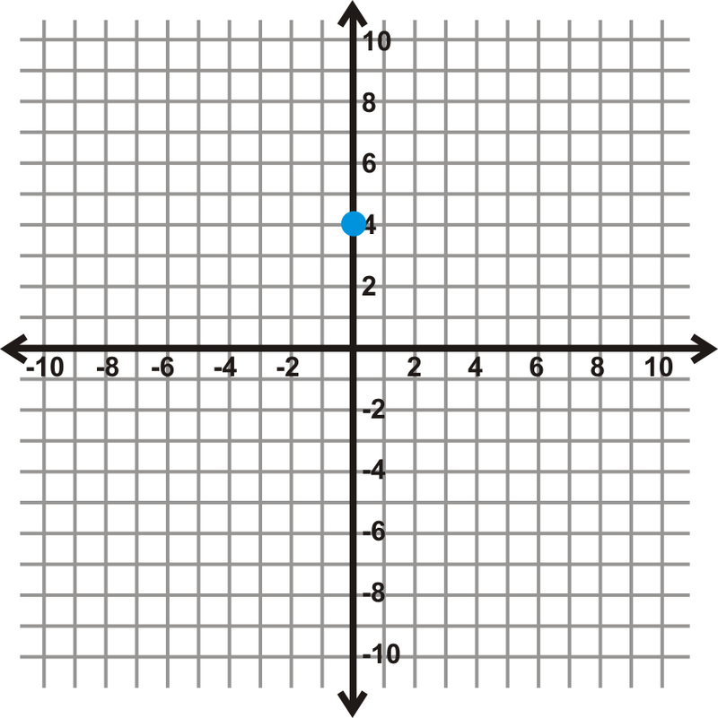 Graph a Line in Slope-Intercept Form