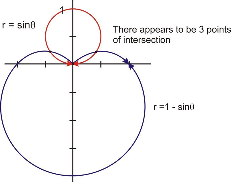Intersections of Polar Curves | CK-12 Foundation