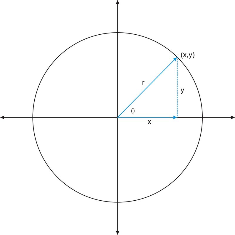 Trigonometric Functions and Angles of Rotation