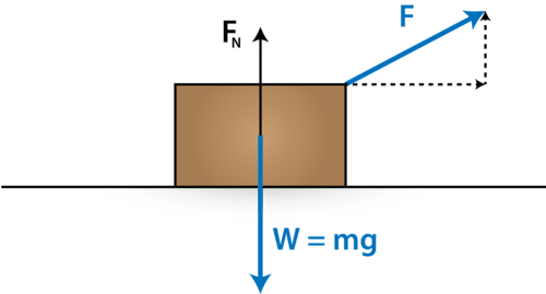 how to find force normal on an angle