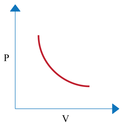 Graph of Boyle's Law