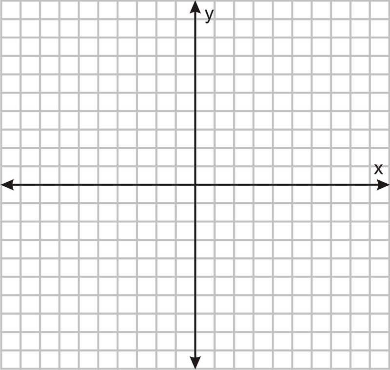 graphic about Printable Coordinate Plane titled Attributes upon a Coordinate Aircraft CK-12 Basis