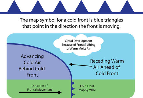 Diagram of a cold front