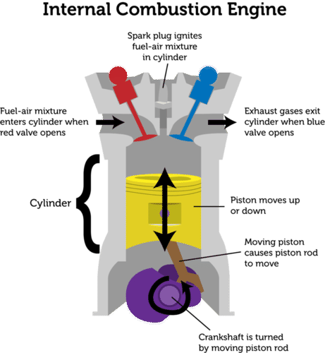 Diagram illustrating the operation of an internal combustion engine
