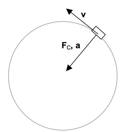 Centripetal Forces