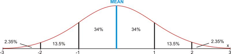 Empirical Rule Read Probability – Empirical Rule Worksheet