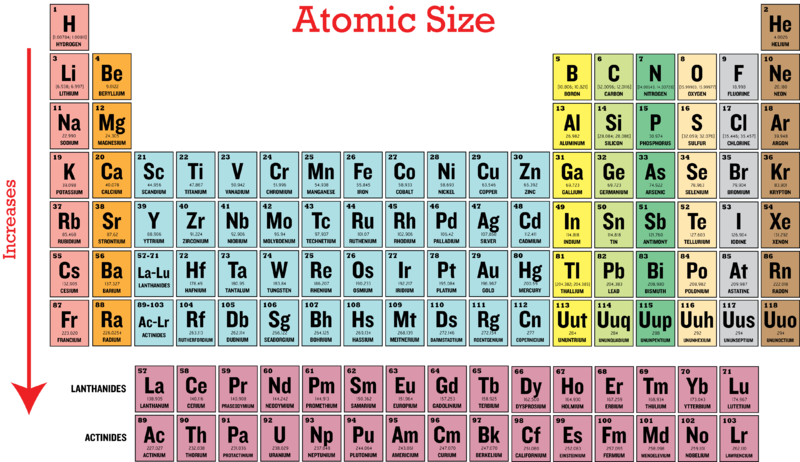 Periodic trends in atomic size ck 12 foundation the periodic table below shows the trend of atomic size for groups with the arrow indicating the direction of the increase urtaz