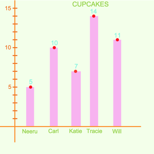 Bar Graphs: Cupcakes