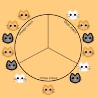 Mode: Kittens