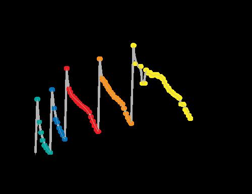 Periodic trends atomic radius read chemistry ck 12 foundation group trend the atomic radius urtaz Gallery