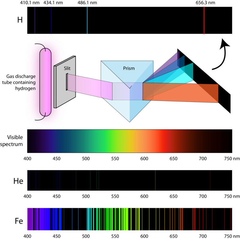 an experiment showing the different emission spectra of chemicals and elements Showing the contributions from different processes  48 fe kβ spectra of ferrous  compounds with different ligands, divided into hs and ls  aspects about xes  experiments in synchrotron radiation facilities and describes the  elements of  the atomic hamiltonian hatom, omitting the kinetic term and the interaction with.