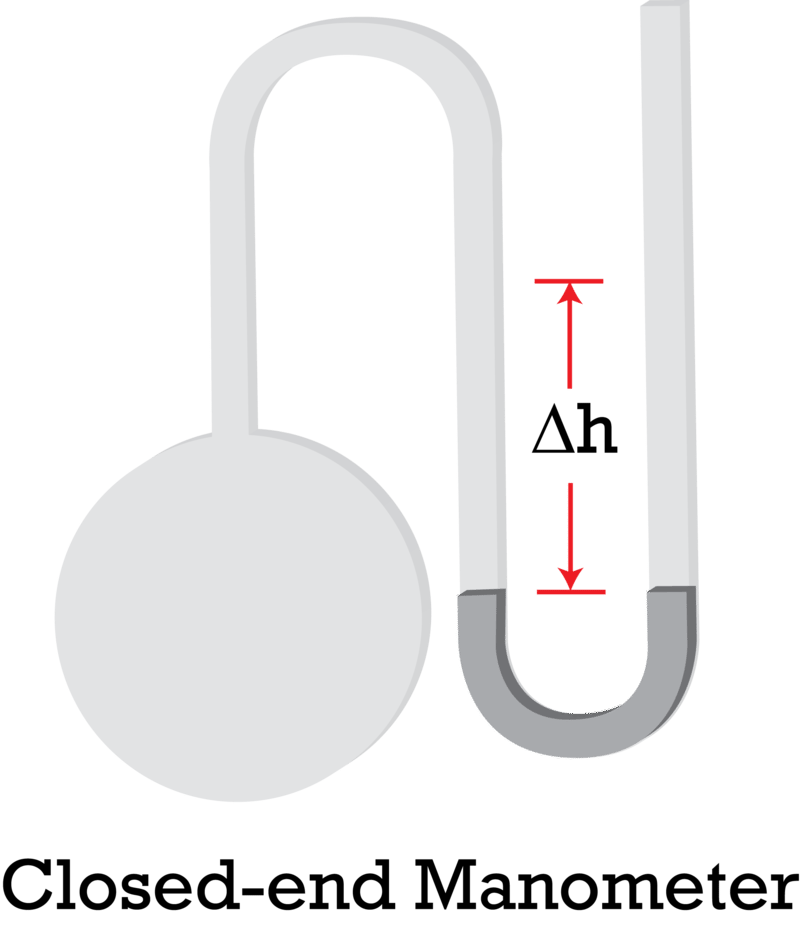 manometer chemistry. what is the pressure in flask? manometer chemistry