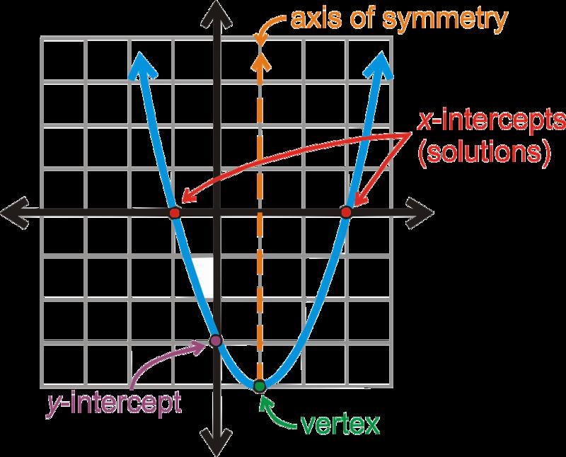 Evaluating Quadratic Functions – Quadratic Function Worksheet