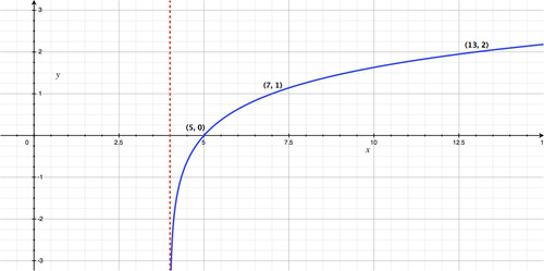 Analysis of Logarithmic Graphs ( Read ) | Calculus | CK-12 Foundation