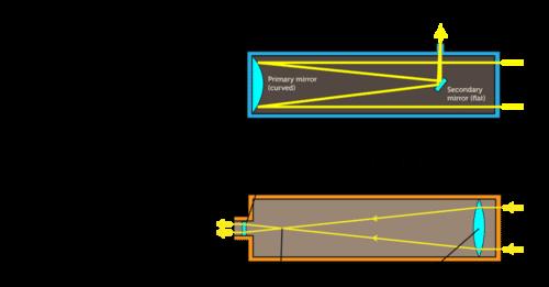 Schematic of a telescope