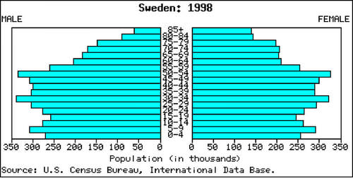 Sweden's population pyramid is typical of Stage 4 population