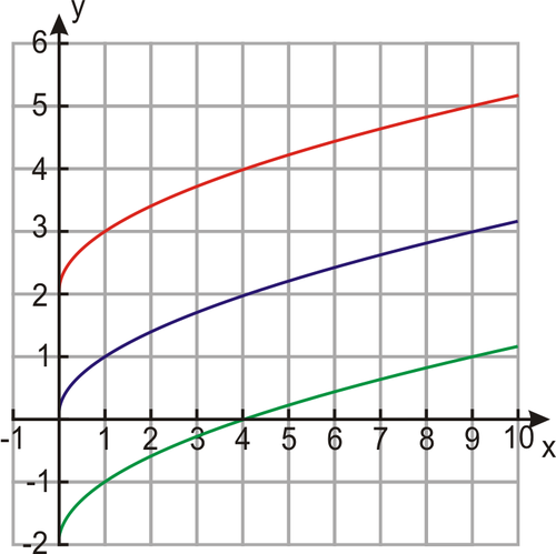 Shifts of Square Root Functions