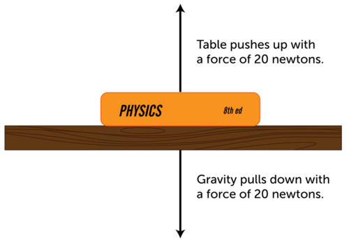 Combining Forces Read Physics Ck 12 Foundation