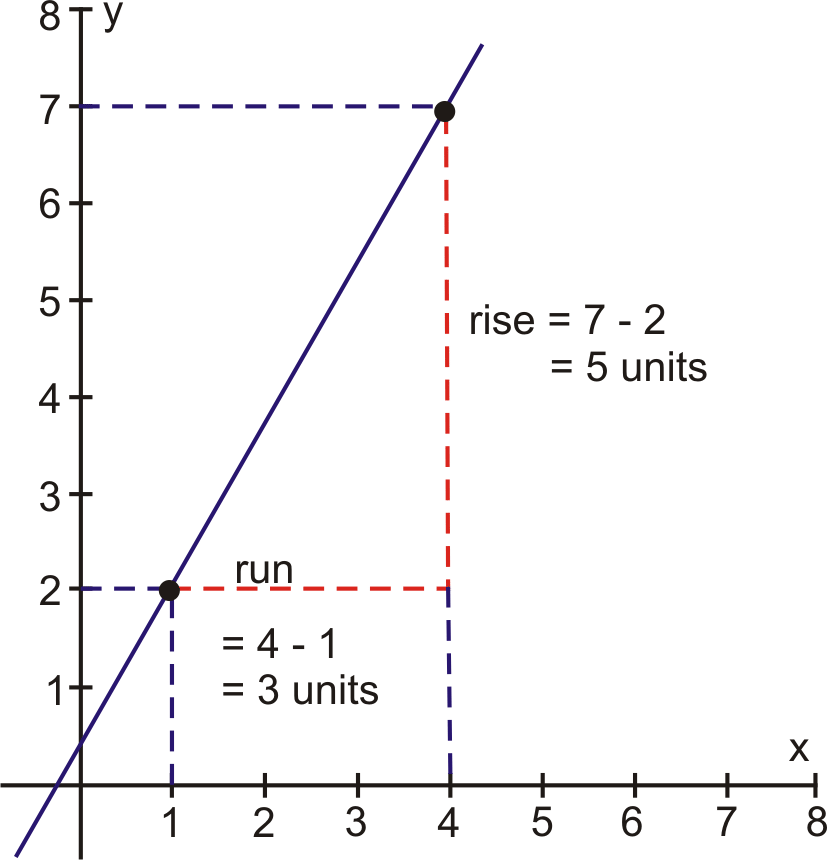 how to find the run if you know the slope