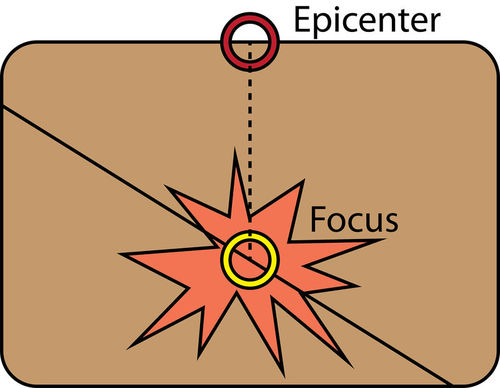 The epicenter and focus of an earthquake