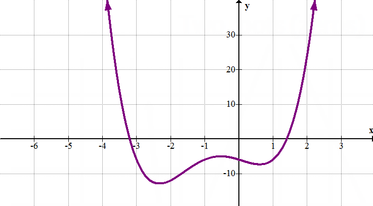 how to solve a polynomial function when given f