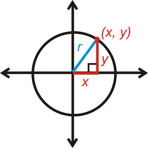 SLT 3 Use the Pythagorean Theorem to derive the equation of a circle,given the center and the radius