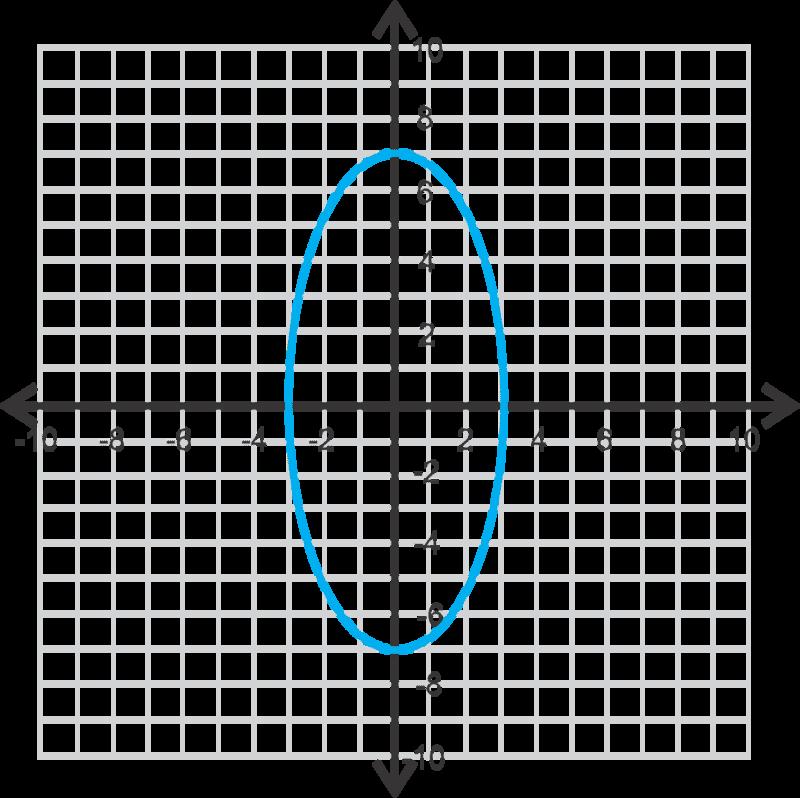 Ellipses Centered at the Origin ( Read ) | Calculus | CK-12