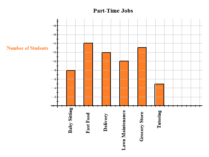 Pie charts bar graphs histograms and stem and leaf plots ck 12 the following bar graph represents the part time jobs held by a group of grade 10 students ccuart Gallery