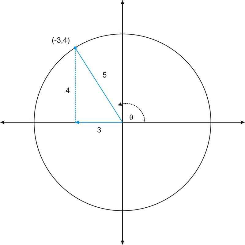 applying trig functions to angles of rotation ck 12. Black Bedroom Furniture Sets. Home Design Ideas