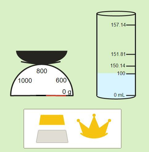 Archimedes' Principle: The Gold Crown Mystery