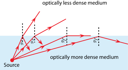 Diagram illustrating the conditions for total internal reflection