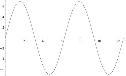 SLT 7:  Graph sine and cosine as functions of real numbers and identify key features: Amplitude