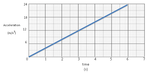 Without doing any calculations, will the velocity at t=3 s be positive ...
