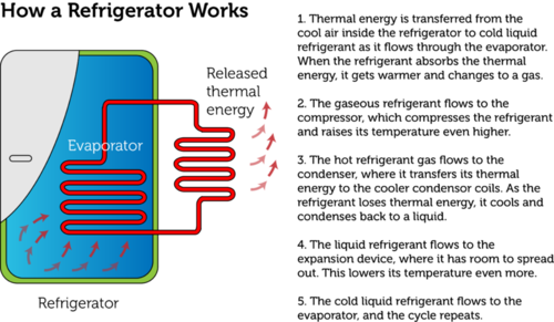 Diagram illustrating how a refrigerator works